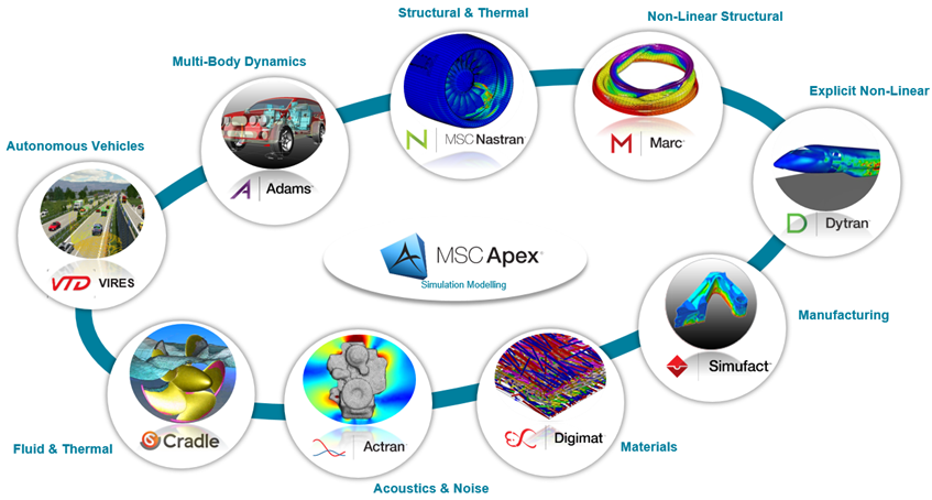 Co Simulation Where Multiphysics Gets Real
